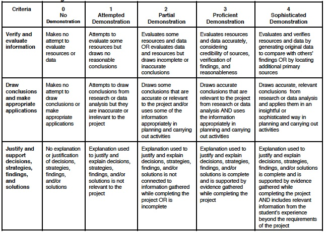 project based learning rubric